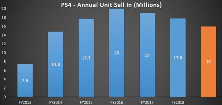 Победоносное шествие: Sony опубликовала отчёт за 2018 финансовый год